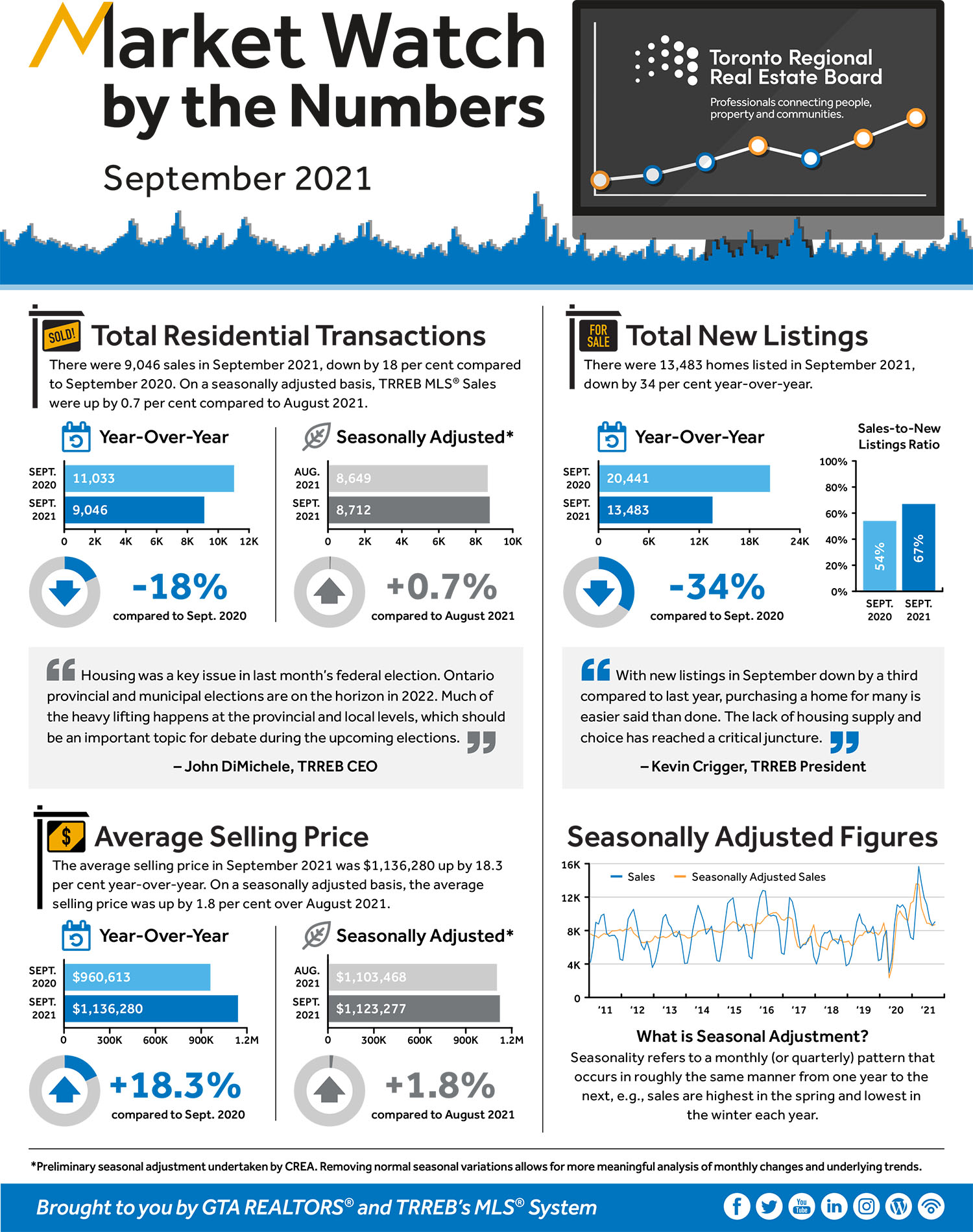 Toronto Real Estate Market Watch September 2021 Nadia Rizk